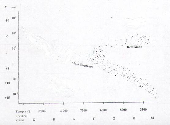 Astrophysics hertzsprung russell diagram of a typical globular cluster ccuart Gallery