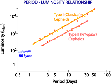 Period-luminosity relationship for Cepheids and RR Lyrae stars.